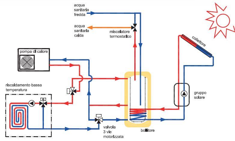 Riscaldamneto con pompa di calore e accumulo termico 300 lt for Impianto di riscaldamento con pompa di calore