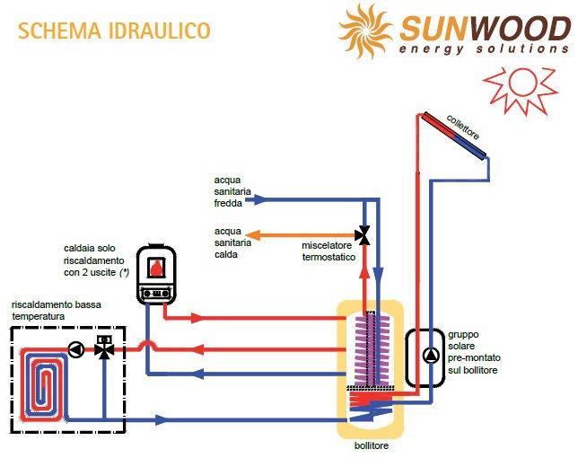 Sistema Termico a Circolazione Forzata TP Sunwood ...