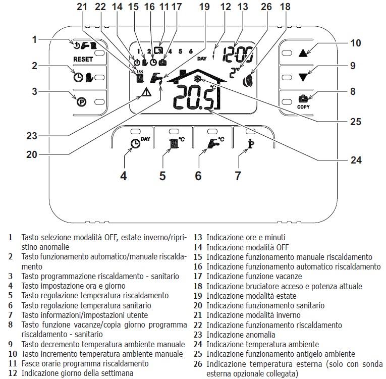 Cronocomando remoto romeo w per caldaie ferroli for Termostato baxi istruzioni